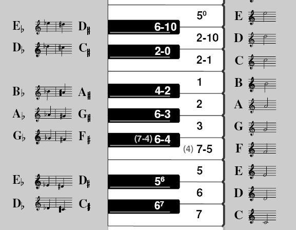 Chwyty flet poprzeczny Drobne utwory